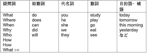 英文法の表